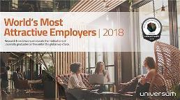 .三星电子连续3年进入全球最受欢迎雇主前10位.