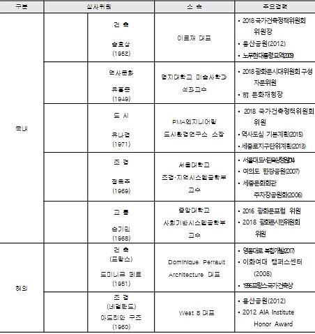 """서울시 """"새로운 광화문광장 위한 국제설계공모"""""""
