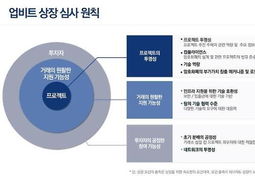 업비트, 상장 심사 원칙 공개…총 21개 점검 항목