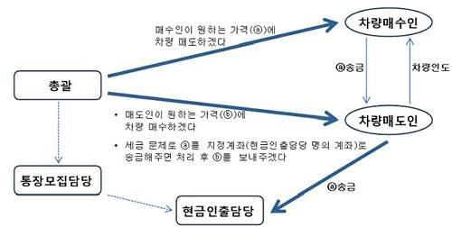 인천지검 부천지청,중고차 이용한 신종 사기수법(삼각사기)에 철퇴