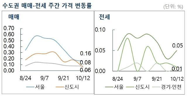 서울 집값 둔화에 매수세 주춤… 관망 지속