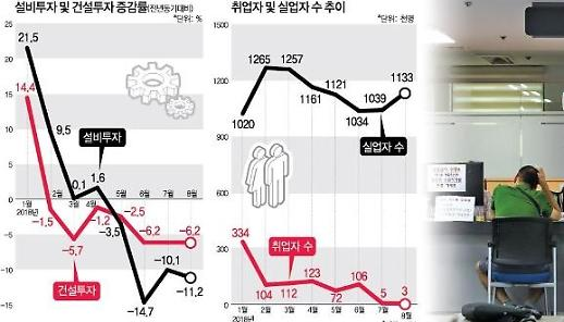 Thống kê trong quý III, hơn 1 triệu người Hàn Quốc bị thất nghiệp