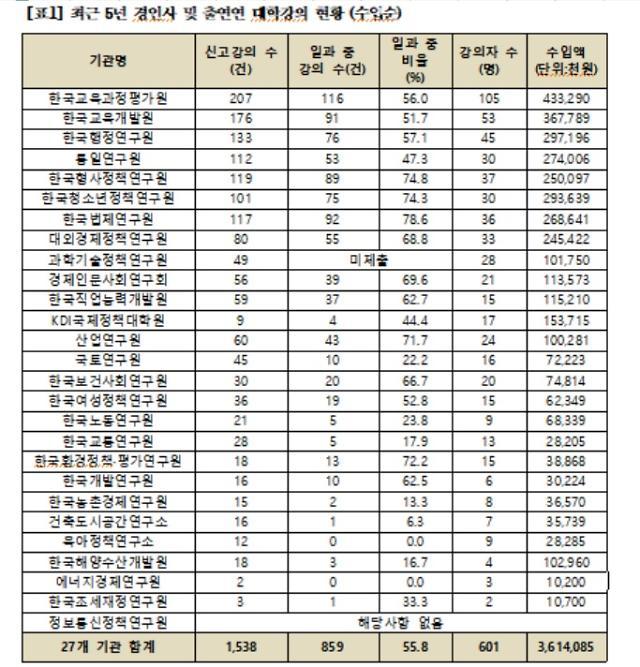 """[2018 국감] 제윤경 """"국책연구원 6명중 1명은 투잡족…전수조사 필요"""""""