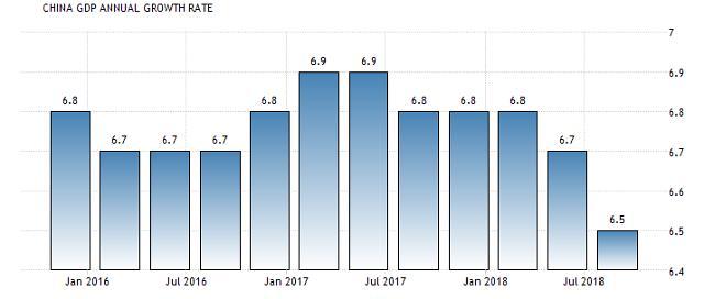 중국 3분기 경제성장률 6.5%…2009년 금융위기 이후 최저(속보)