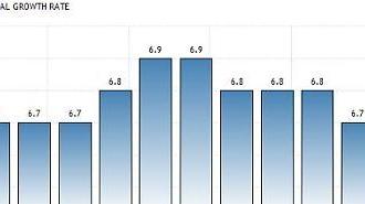 중국 3분기 경제성장률 6.5%(속보)