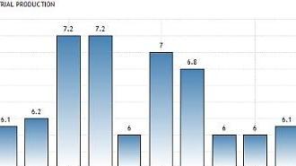 중국 9월 산업생산 증가율 5%대 추락(속보)