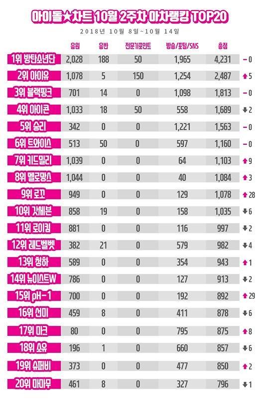방탄소년단, 아차랭킹 8주 연속 1위…'음원퀸' 아이유 2위