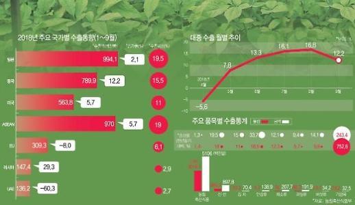 Xuất nhập khẩu nông sản Hàn Quốc 9 tháng đầu năm 2018
