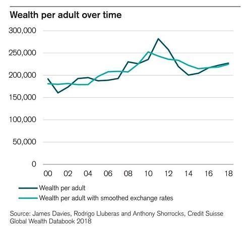 韩国成年人人均持有资产达17.174万美元  与西欧水平类似
