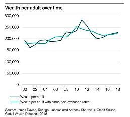 .韩国成年人人均持有资产达17.174万美元  与西欧水平类似.
