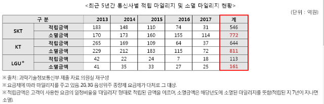 [2018 국감] '통신비 결제 가능' 이통사 마일리지, 5년 간 소멸금액만 1744억원