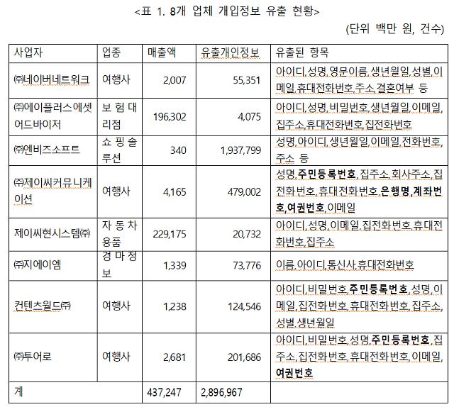 """[2018 국감] """"방통위, 뒤늦은 개인정보 유출 조사로 과징금 52억 포기"""""""