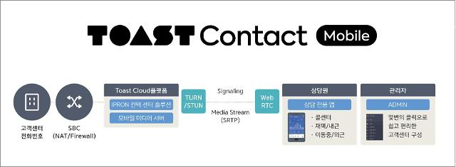 ​NHN엔터, 'TOAST Mobile Contact' 고객센터 솔루션 출시