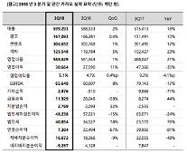 カカオ、3四半期の売上高5993億ウォン...四半期最大の実績