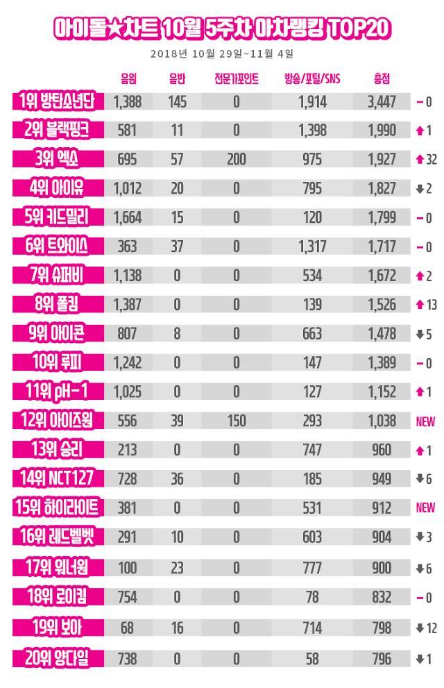 아이돌차트, 방탄소년단 아차랭킹 11주 연속 1위···엑소 3위 진입