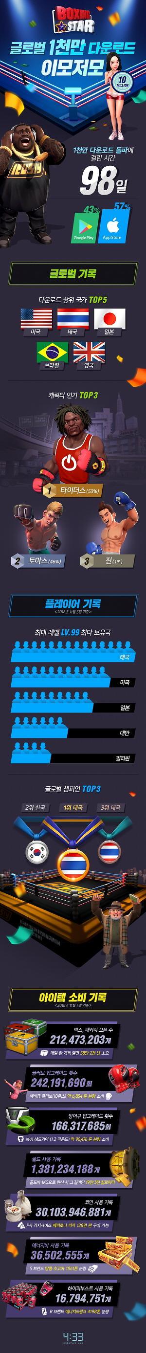 네시삼십삼분 복싱스타, 글로벌 1000만 다운 인포그래픽 공개