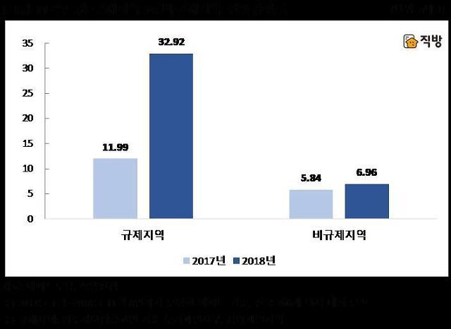 """수도권 규제지역 청약경쟁률 33대1…""""전년 대비 3배 늘어"""""""