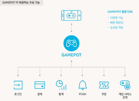 네이버 클라우드 플랫폼, 지스타서 게임 통합 솔루션 게임팟' 첫 선