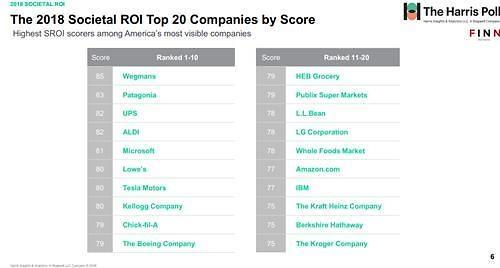 LG公司入选美国社会价值实践企业全球前20
