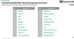 .LG公司入选美国社会价值实践企业全球前20.