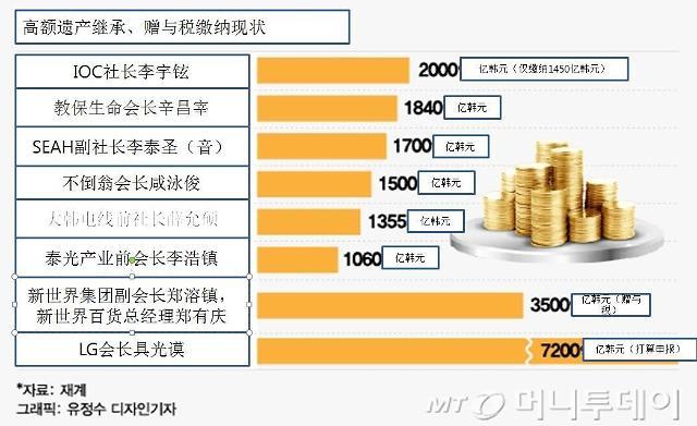 LG会长具光谟需缴纳6.3亿美元继承税 韩国天价继承税了解一下