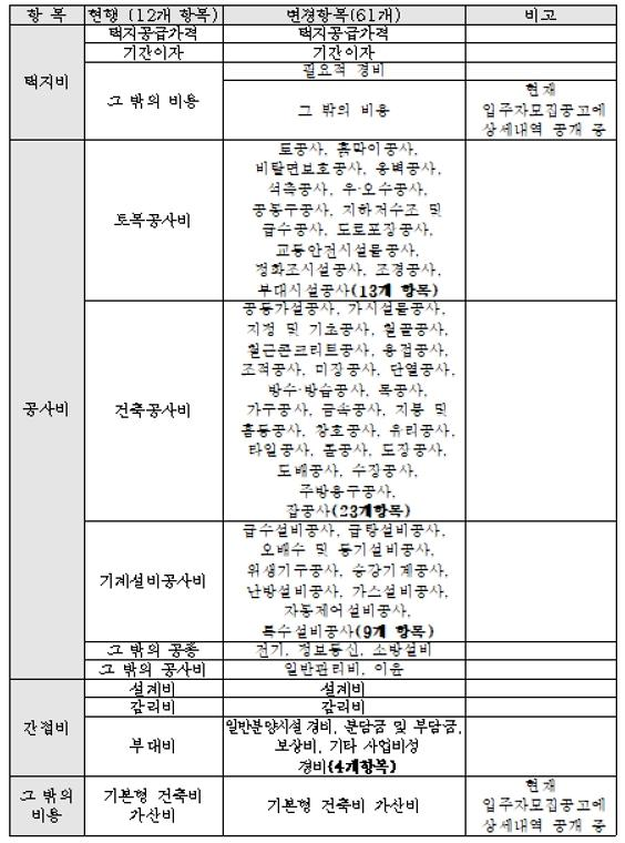 서울주택도시공사(SH공사), 아파트 분양가 공개항목 61개로 확대