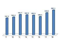 10月のICT輸出額202億ドル...歴代2位の記録