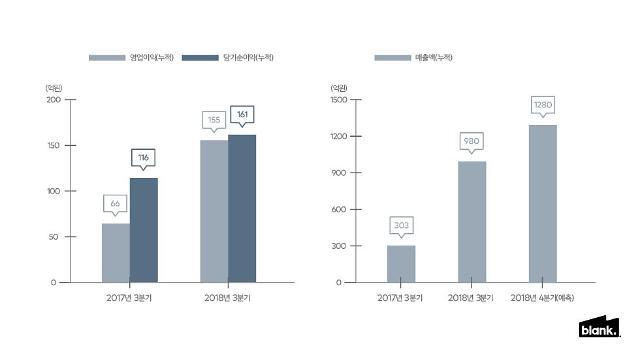 블랭크코퍼레이션, 올해 3분기 누적 매출 980억