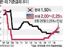 ハナ金融投資、「韓国銀行11月には基準金利引き上げ、来年は凍結」見通し