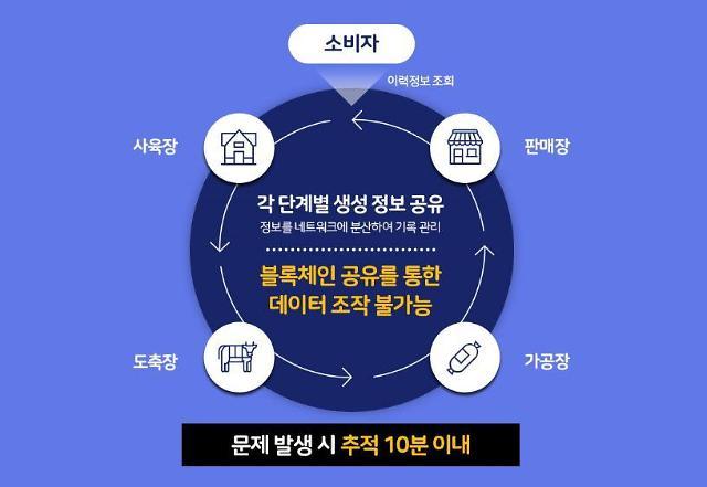 축산물 사육·도축·유통을 실시간 공유...블록체인 기반 시스템 구축