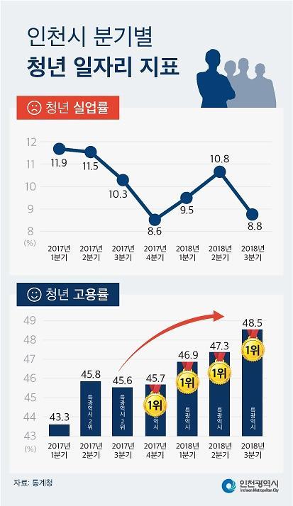 인천 청년고용률 4분기 연속 1위, 실업률은 뚝