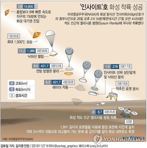화성 내부 탐사 본격화하나...인사이트호 착륙에 환호