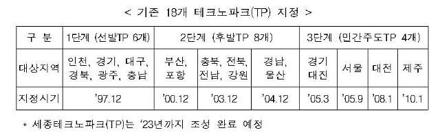 """세종 '테크노파크' 조성…""""중소기업 1만2000개사 밀착 지원"""""""