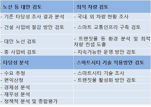 위례 트램·신분당선 연장 등 숙원 사업에 바쁜 주민들