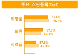Du khách nước ngoài ngày càng ưa chuộng trải nghiệm văn hóa Hallyu khi đến Hàn Quốc
