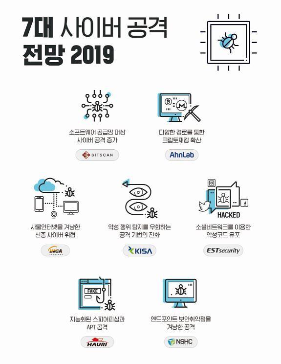 KISA 및 국내 보안업체, 2019년도 사이버 공격 전망 발표