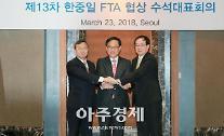 「第14次日中韓FTA交渉」北京で開かれ...商品・サービス市場の開放など議論