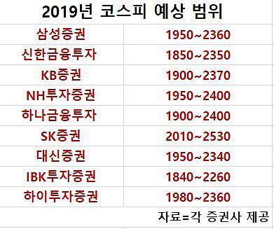 """""""새해 가치주보다 성장주 담아야"""""""