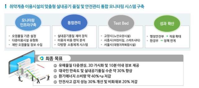 정부, 국민생활연구선도사업 2개 연구단 선정