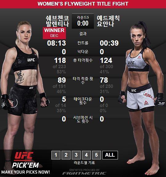 [UFC 231] 셰브첸코, 옌드레이칙 꺾고 여성 플라이급 챔피언 등극…만장일치 판정승