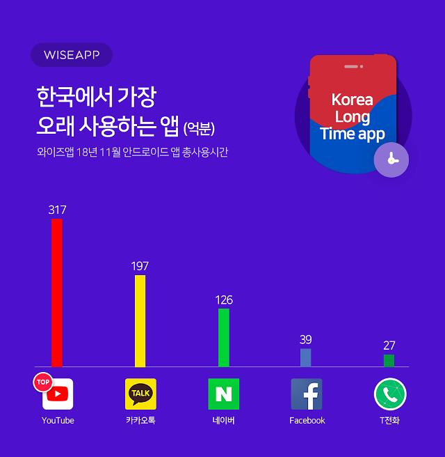 유튜브, 韓서 가장 오래 사용하는 앱 1위