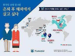 .调查:六成韩国人希望出国养老.