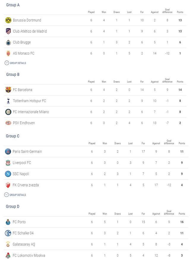 [챔피언스리그] 바르셀로나·토트넘 16강 진출, 인터밀란 탈락…챔스 조별 순위는?