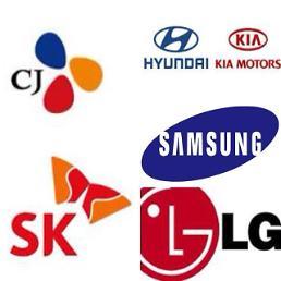 .2012年后销售额破万亿韩企减少.