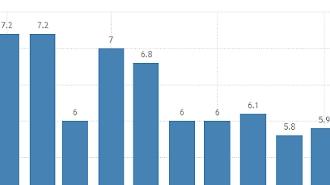 중국 11월 소비,생산지표 '저조'