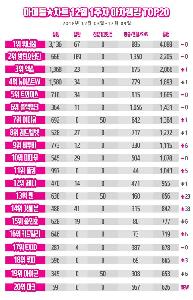 워너원, 아이돌차트 아차랭킹 3주 연속 1위…갓세븐 급상승