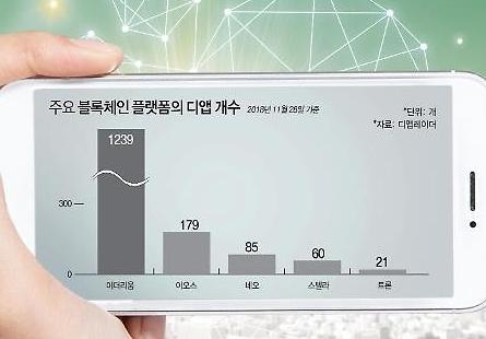 [네이버, 플랫폼 제국 정조준] 구글·아마존의 플랫폼 독점...디앱이 허문다