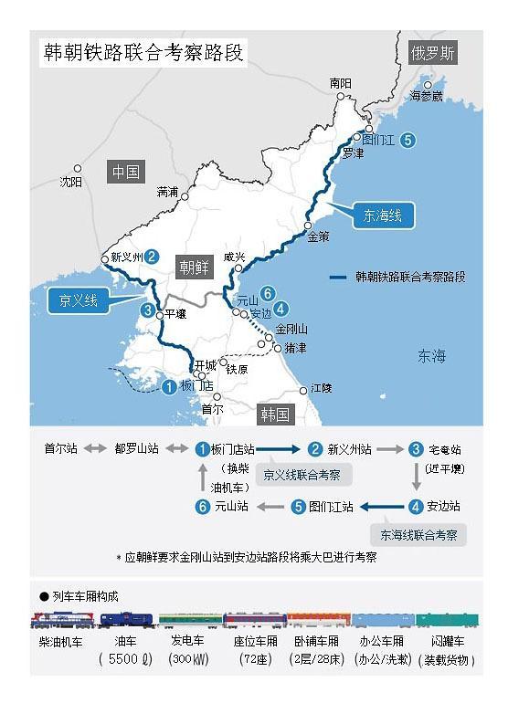 韩朝今日结束跨境铁路联合考察