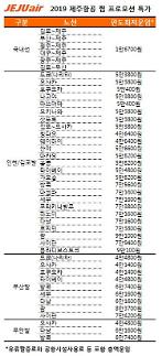 제주항공 '찜' 특가 프로모션, 오늘(18일) 오후 5시부터...오사카 편도 5만3800원부터