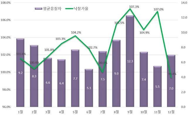 """올해 서울 아파트 경매 시장 활활 타올랐지만…""""9.13대책 후 분위기 반전"""""""